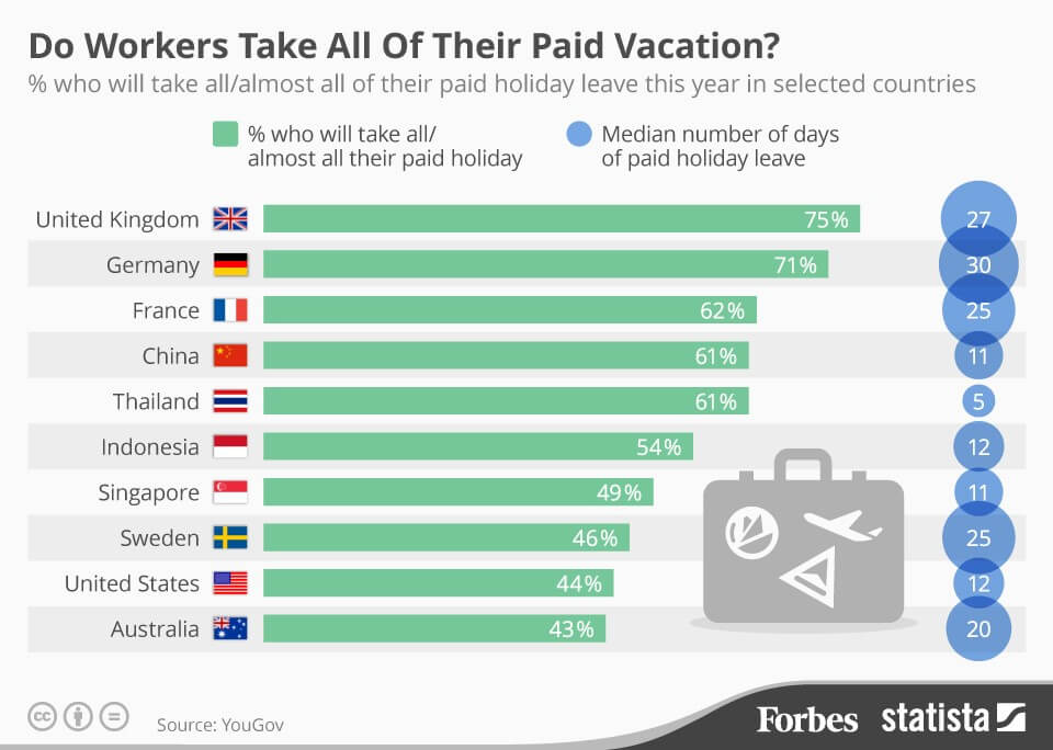 Paid-vacation-time