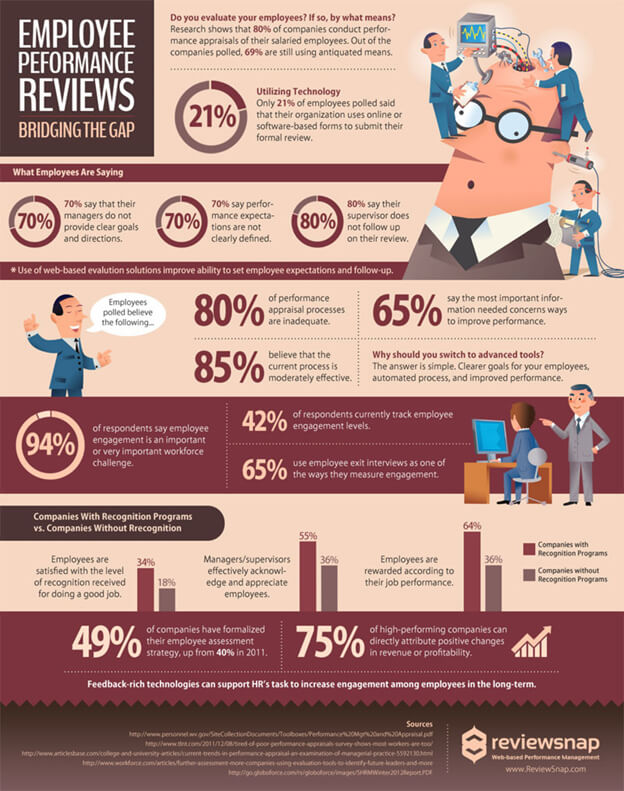 Employee-performance-review