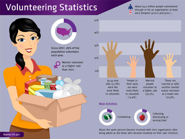 volunteering-statistic